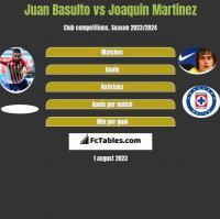 Juan Basulto vs Joaquin Martinez h2h player stats