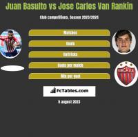 Juan Basulto vs Jose Carlos Van Rankin h2h player stats