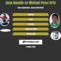 Juan Basulto vs Michael Perez Ortiz h2h player stats
