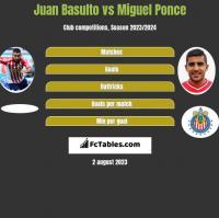 Juan Basulto vs Miguel Ponce h2h player stats