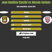Juan Bautista Cascini vs Alessio Carlone h2h player stats