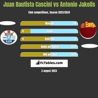 Juan Bautista Cascini vs Antonio Jakolis h2h player stats