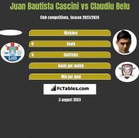 Juan Bautista Cascini vs Claudiu Belu h2h player stats