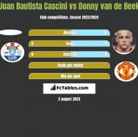 Juan Bautista Cascini vs Donny van de Beek h2h player stats