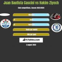 Juan Bautista Cascini vs Hakim Ziyech h2h player stats