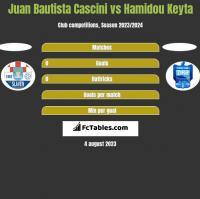 Juan Bautista Cascini vs Hamidou Keyta h2h player stats
