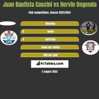 Juan Bautista Cascini vs Hervin Ongenda h2h player stats