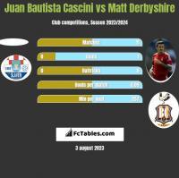 Juan Bautista Cascini vs Matt Derbyshire h2h player stats