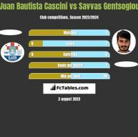 Juan Bautista Cascini vs Savvas Gentsoglou h2h player stats