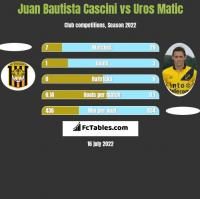 Juan Bautista Cascini vs Uros Matic h2h player stats