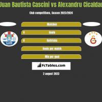 Juan Bautista Cascini vs Alexandru Cicaldau h2h player stats
