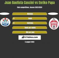 Juan Bautista Cascini vs Enriko Papa h2h player stats