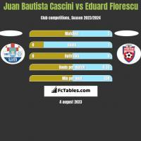 Juan Bautista Cascini vs Eduard Florescu h2h player stats