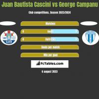 Juan Bautista Cascini vs George Campanu h2h player stats