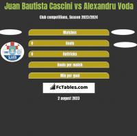 Juan Bautista Cascini vs Alexandru Voda h2h player stats