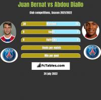 Juan Bernat vs Abdou Diallo h2h player stats