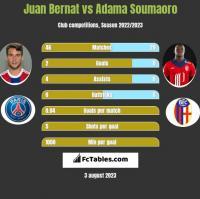 Juan Bernat vs Adama Soumaoro h2h player stats