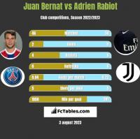 Juan Bernat vs Adrien Rabiot h2h player stats