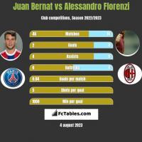 Juan Bernat vs Alessandro Florenzi h2h player stats