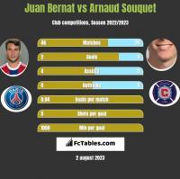 Juan Bernat vs Arnaud Souquet h2h player stats