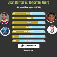 Juan Bernat vs Benjamin Andre h2h player stats