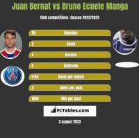 Juan Bernat vs Bruno Ecuele Manga h2h player stats