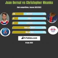 Juan Bernat vs Christopher Nkunku h2h player stats