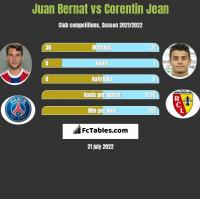 Juan Bernat vs Corentin Jean h2h player stats