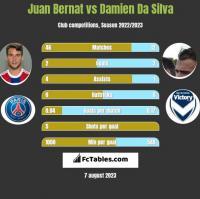 Juan Bernat vs Damien Da Silva h2h player stats