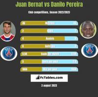 Juan Bernat vs Danilo Pereira h2h player stats
