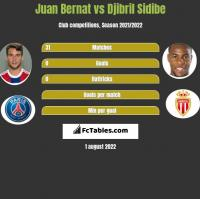 Juan Bernat vs Djibril Sidibe h2h player stats