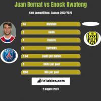 Juan Bernat vs Enock Kwateng h2h player stats