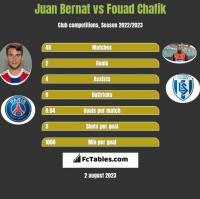 Juan Bernat vs Fouad Chafik h2h player stats