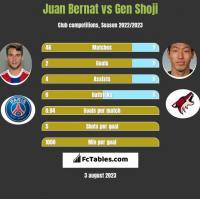 Juan Bernat vs Gen Shoji h2h player stats