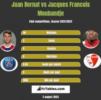 Juan Bernat vs Jacques Francois Moubandje h2h player stats