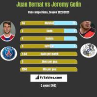 Juan Bernat vs Jeremy Gelin h2h player stats