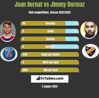 Juan Bernat vs Jimmy Durmaz h2h player stats