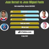 Juan Bernat vs Jose Miguel Fonte h2h player stats