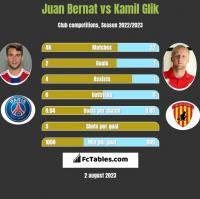 Juan Bernat vs Kamil Glik h2h player stats