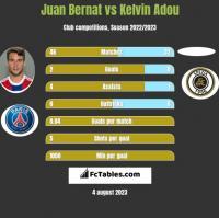 Juan Bernat vs Kelvin Adou h2h player stats