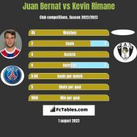 Juan Bernat vs Kevin Rimane h2h player stats