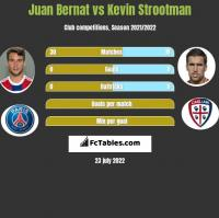 Juan Bernat vs Kevin Strootman h2h player stats