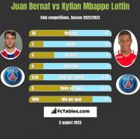 Juan Bernat vs Kylian Mbappe Lottin h2h player stats