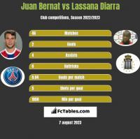 Juan Bernat vs Lassana Diarra h2h player stats