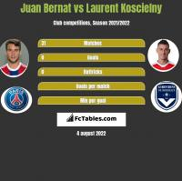 Juan Bernat vs Laurent Koscielny h2h player stats