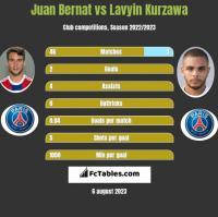 Juan Bernat vs Lavyin Kurzawa h2h player stats