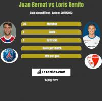 Juan Bernat vs Loris Benito h2h player stats