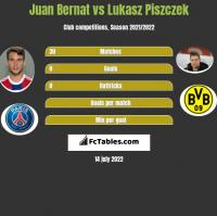 Juan Bernat vs Lukasz Piszczek h2h player stats