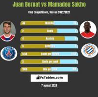 Juan Bernat vs Mamadou Sakho h2h player stats