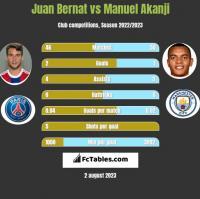 Juan Bernat vs Manuel Akanji h2h player stats